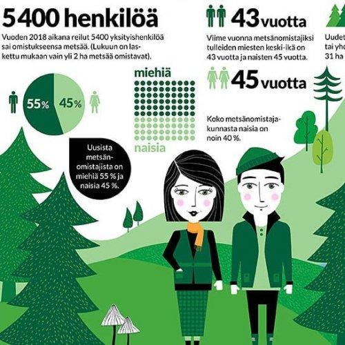 @metsakeskus: Millainen on uusi suomalainen metsänomistaja? Vuonna 2018 heitä oli yhteensä reilut 5400 ja heidän metsänsä oli keskimäärin 31 hehtaaria. Käy lukemassa uusien metsänomistajien ajatuksista ja tutustu samalla uudistettuun Metsään-verkkolehteen osoitteessa www.metsaan-lehti.fi #metsä #metsänomistaja